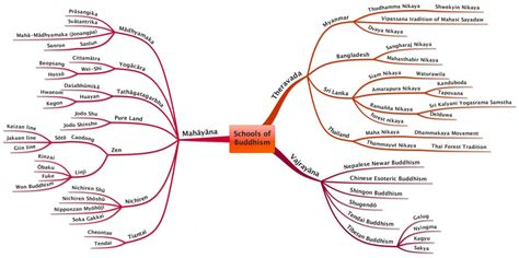 sections of buddhism schools of buddhism the zen universe