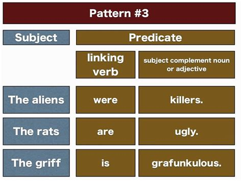 verb pattern block subject predicate and object eage tutor