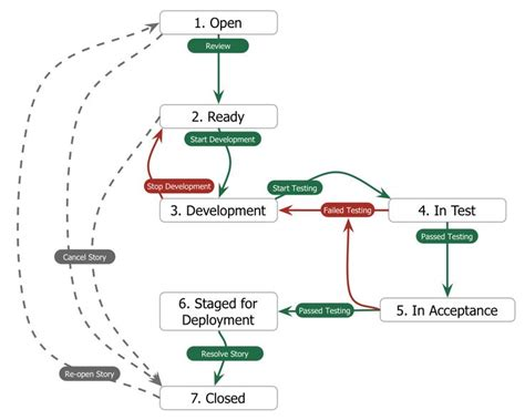 sdlc workflow 18 best images about sdlc workflow ideas on