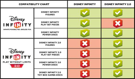 disney infinity compatibility 1 0 2 0 3 0 covered