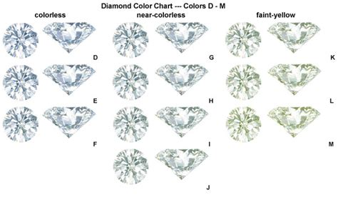 color scale for diamonds color chart best 3 rings