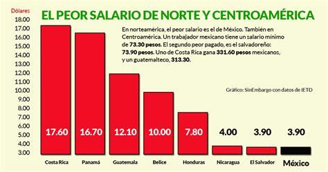 salarios minimos en centro america 2016 costa rica con el mejor salario en centroam 233 rica y m 233 xico
