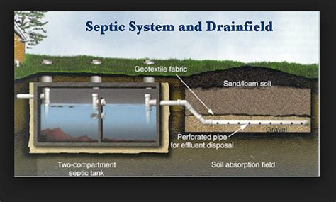 Septic Tank Installation Septic Systems And Septic Repair In Mechanicsville St