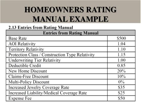 Cheap Car Insurance With 500 Deductible by Insurance Ratemaking And Premium Data Analysis