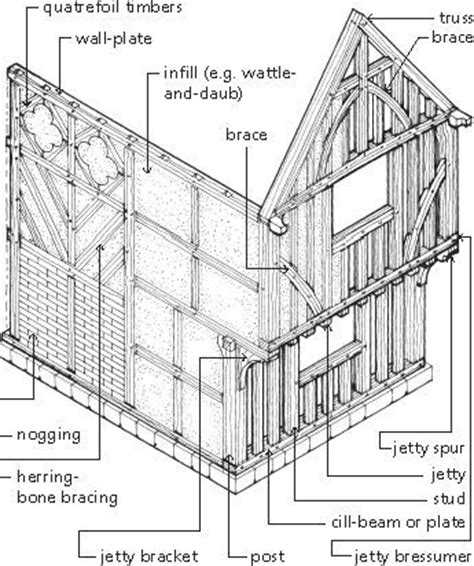 House Framing Terms by Timber Framing Terminology Construction Elements And