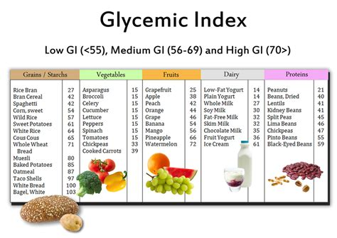 fruit gi index glycemic index foods food chart low glycemic diet
