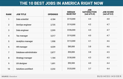 top right or right top the 10 best jobs in america right now strategy howldb