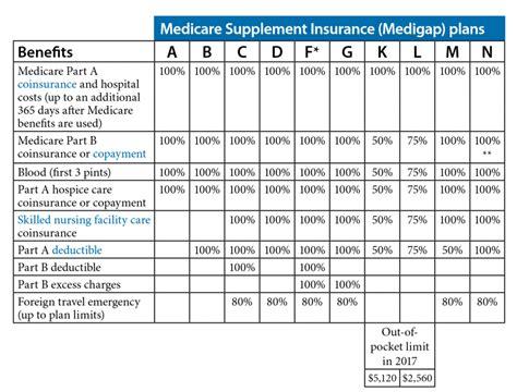 financial medicare medicare rate sheet colorado health insurance medicare supplemental health