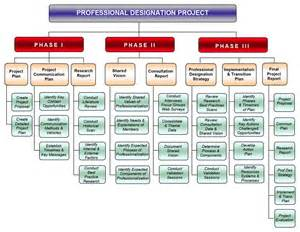 project phases template communication plan communication plan deliverables