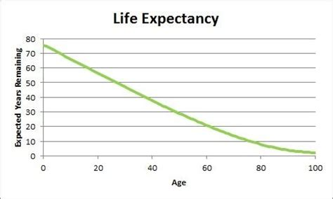 social security actuarial table what is differential expectancy as a function of age