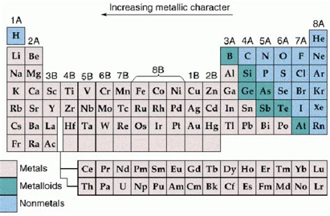 Metallic Character Periodic Table by Image Gallery Metallic Character
