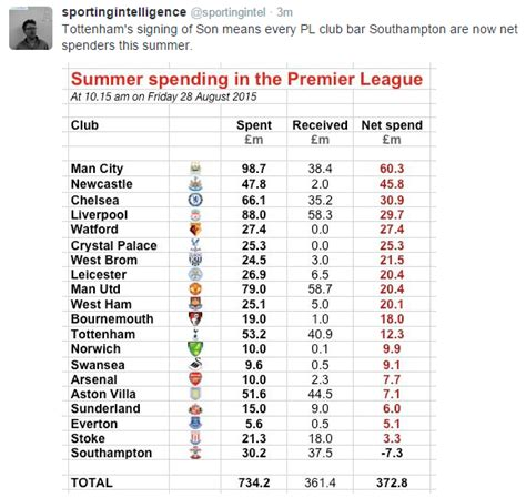 epl table meaning premier league net spending table newcastle in second