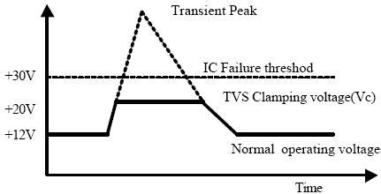 tvs diode types tvs 다이오드란 tvs diode 네이버 블로그
