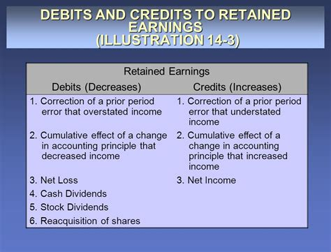 Earnings Credit Formula Prepared By Norrie Camosun College Ppt