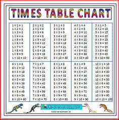 printable times tables cards 1000 images about homeschool math on pinterest place