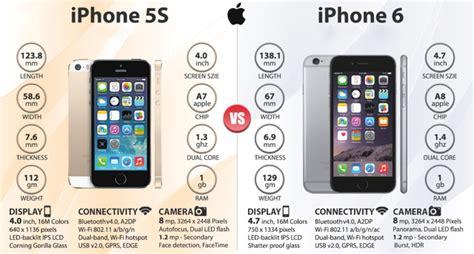 191 iphone 5s o iphone 6 cu 225 l es mejor comprar