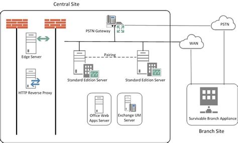server topology diagram skype for business server 2015 reference topologies