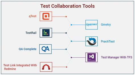 collaboration tool better your software with effective test collaborative tools
