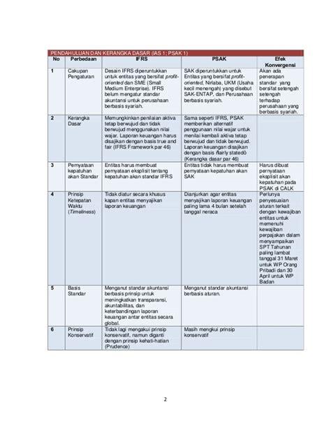 membuat neraca keuangan cara membuat laporan keuangan perusahaan perbandingan