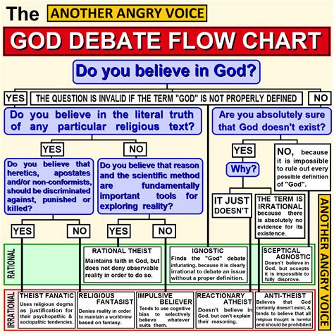 what religion should i be flowchart debate chart gallery