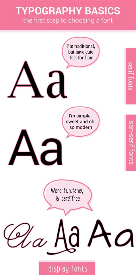 basics design typography typography basics the first step to choosing a font ruby and sass graphic design st
