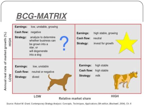 Bcg And Ge Matrix Ppt Bcg Ppt