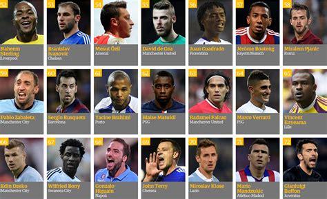 100 mejores jugadores del mundo 2015 jugadores de futbol 100 mejores jugadores del 2014 cr7 el mejor deportes