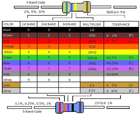 resistor colour code tool resistor color code tool 28 images manuals for resistor color code calculator faqs