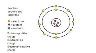 An Electron And A Proton Research The Topic What Are Protons Neutrons And