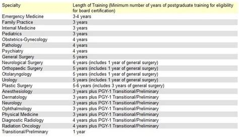how many years of training or experience to does it take to become a medical doctor medicine