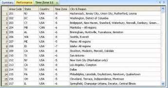 all us area codes call center time zone management