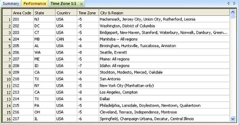 us area code time zone list call center time zone management