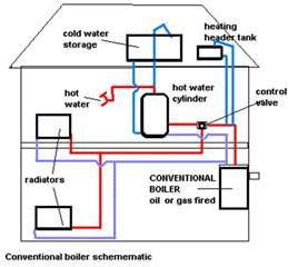how to drain a central heating system 2017 diy how to advice amp self help guides