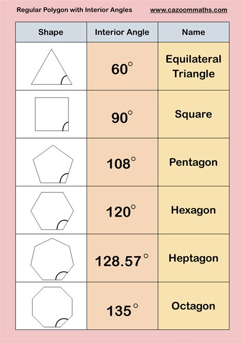 Polygons Interior Angles by Gcse Maths Geometry Worksheets Geometry Worksheets