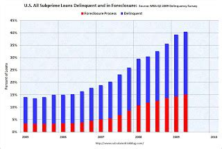 Mba Delinquency Status by Calculated Risk Mba Forecasts Foreclosures To Peak At End