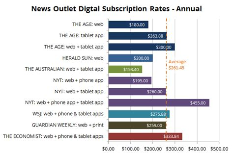 Mba Melbourne Cost by Cost Of A Fairfax Digital Subscription Insanity Works