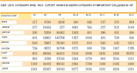 Mba Colleges In India Rank Wise by All Colleges Information Best Study Guidelines Icet