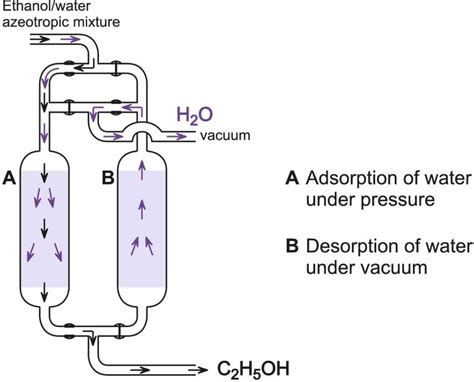 pressure swing adsorption hydrogen purification ethanol