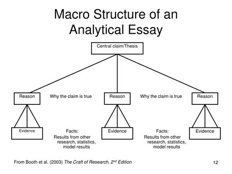 The Structure Of An Essay by Ppt The Analytical Essay Powerpoint Presentation Id 159237