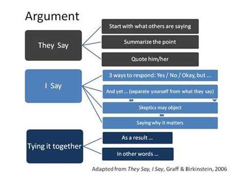 Argument Essay Structure by Basic Argument Essay Structure Eng101