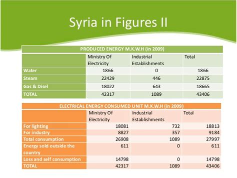 Syiria Green green industries in syria