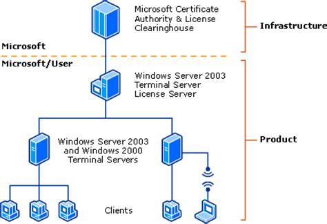 terminal server how terminal services works terminal services