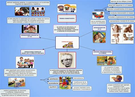 imagenes mentales piaget pdf teor 237 as curriculares mapa mental piaget