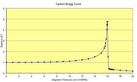 proton bragg peak bnl nsrl user guide
