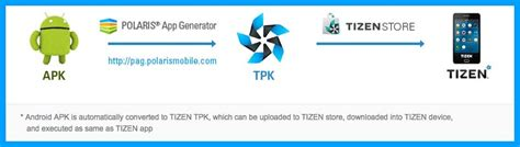 tizen apk developer infraware updating polaris app generator pag to bring android apps to tizen 2 3