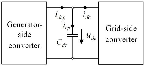 dc blocking capacitor type dc blocking capacitor formula 28 images dc blocking capacitor type 28 images what s coaxial