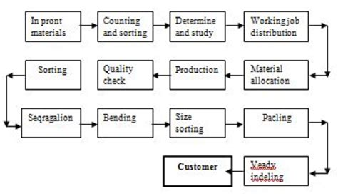 plan layout production management term paper on production and operation management