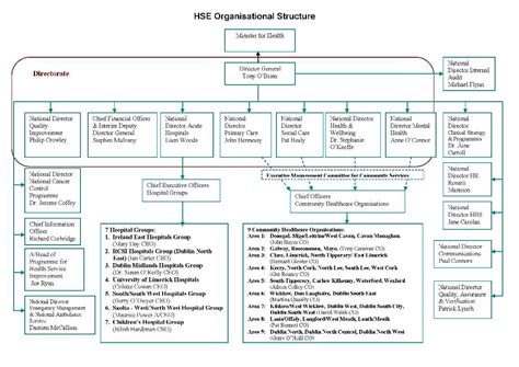 Our Structure Ireland S Health Service