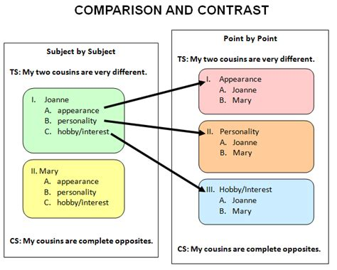 compare and contrast template compare and contrast essay outline search