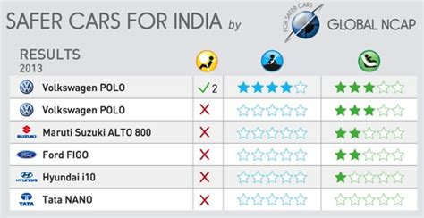 india results indian cars get zero safety in global ncap crash tests